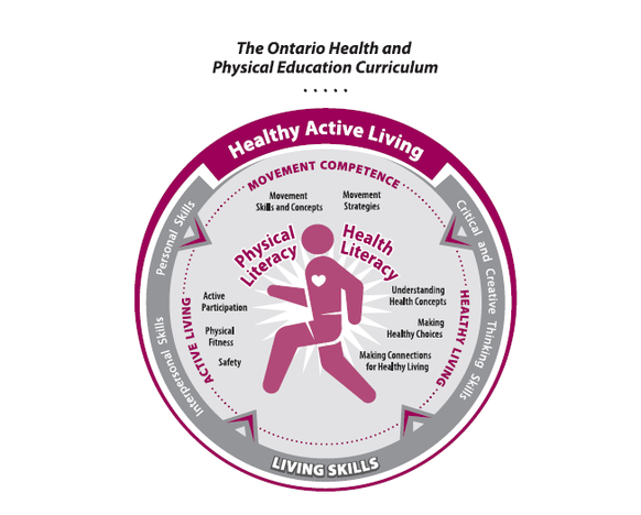Ontario Curriculum Concept Map and Ophea   Health and Physical